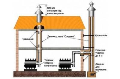 Принцип монтажа дымохода