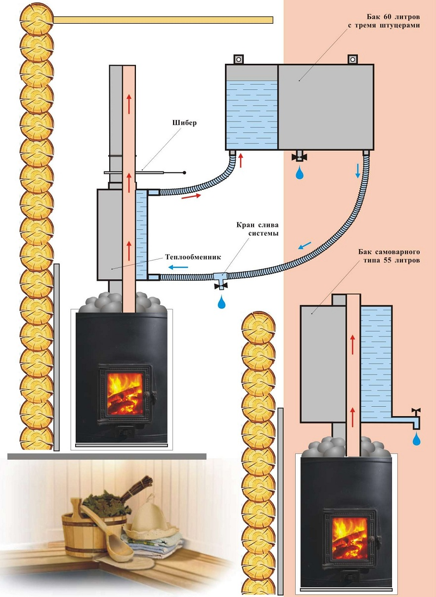 Как сделать теплообменник в печке для бани